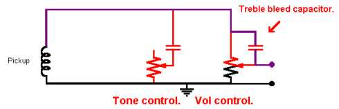 understanding guitar schematics the purple line shows the path which the high treble signals travel from the pickup up through the bleed capacitor if the tone control were turned down
