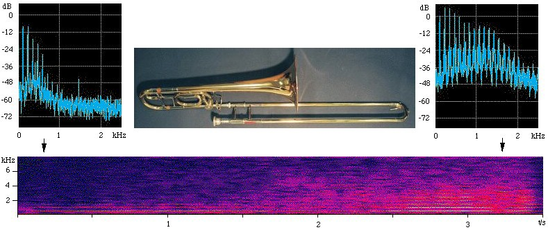 spectra and spectrogram of a crescendo