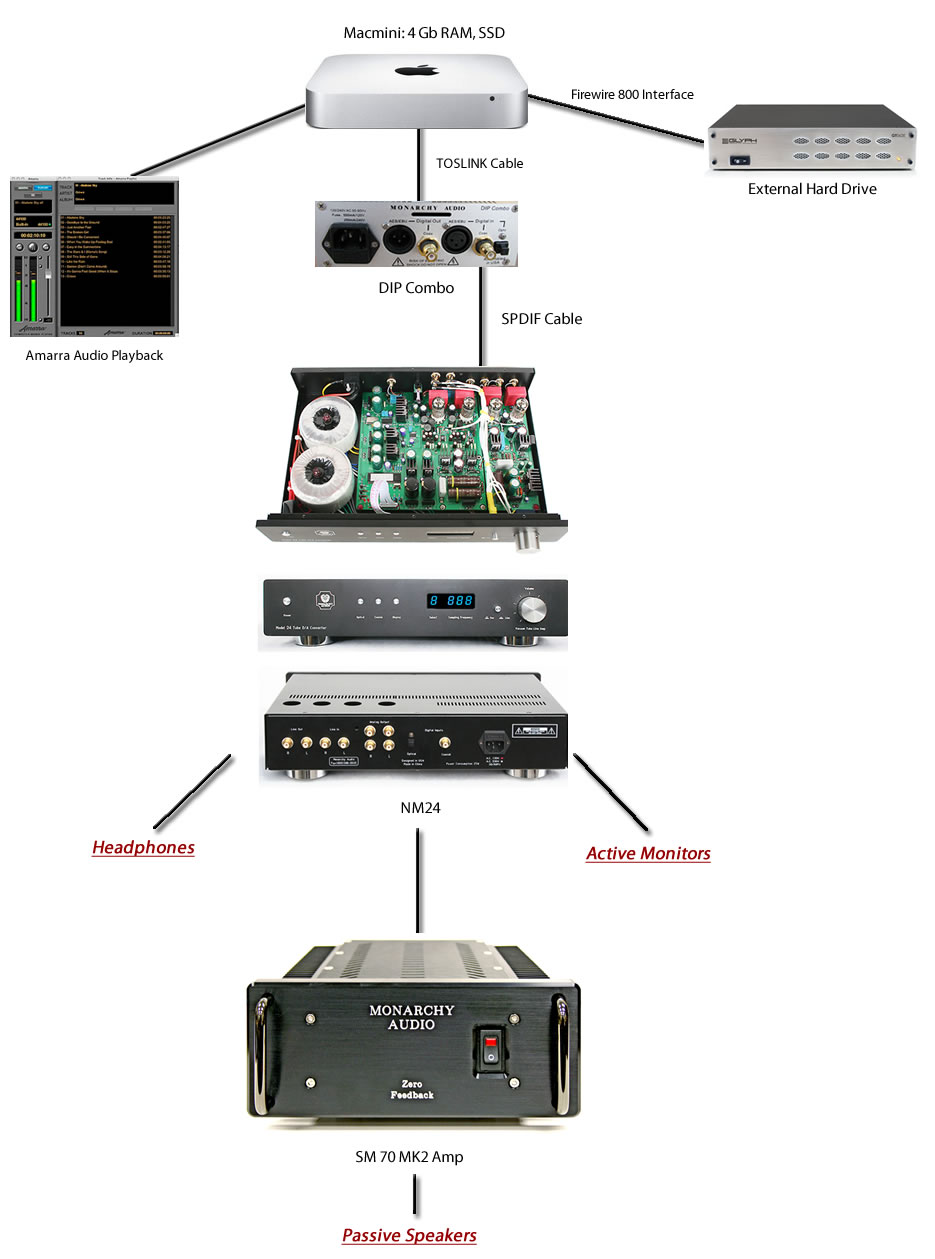 Monarchy Audio Server System