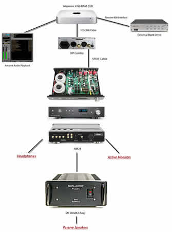 Monarchy Audio Music Server