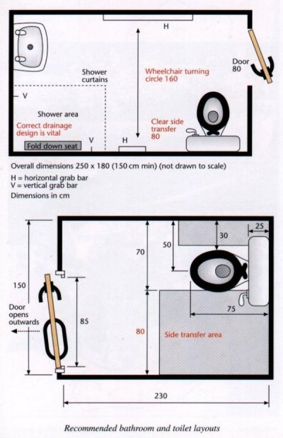 Bathroom design specification