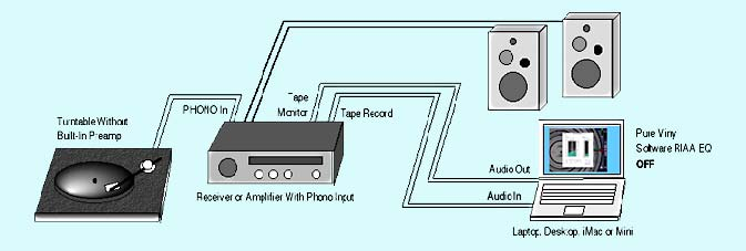 Connecting a Turntable to Your Computer
