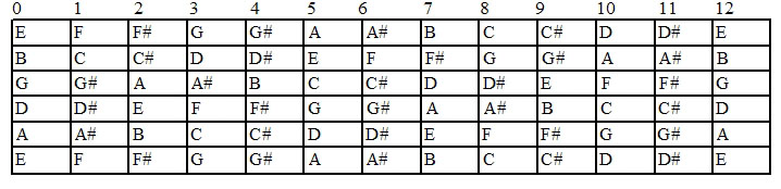 Guitar Guitar Tabs To Piano Chords Guitar Tabs Guitar Tabs To